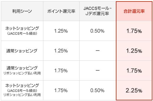 レックスカードの還元率と付与率の表