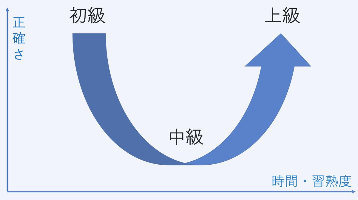 英語学習者は知らないと損!「U字型発達曲線」で伸び悩みの理由がわかる-main