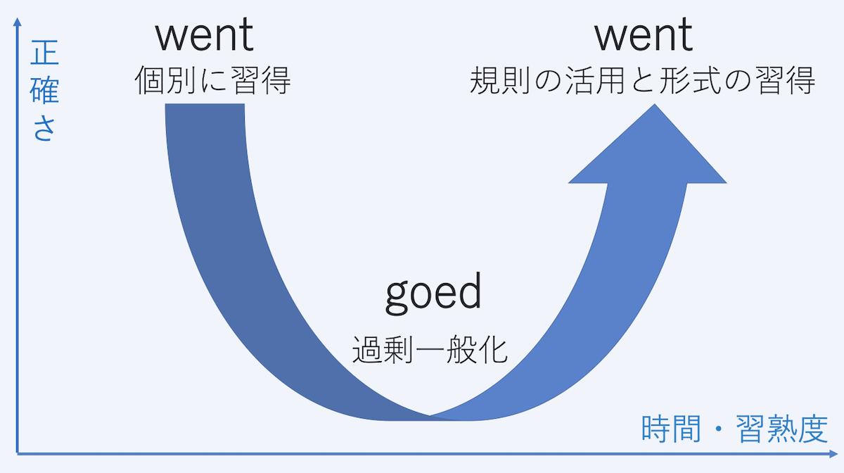 英語学習者は知らないと損!「U字型発達曲線」で伸び悩みの理由がわかる-04