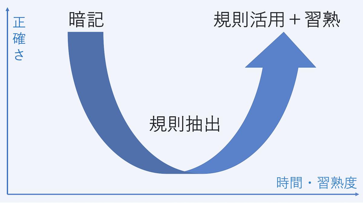 英語学習者は知らないと損!「U字型発達曲線」で伸び悩みの理由がわかる-01