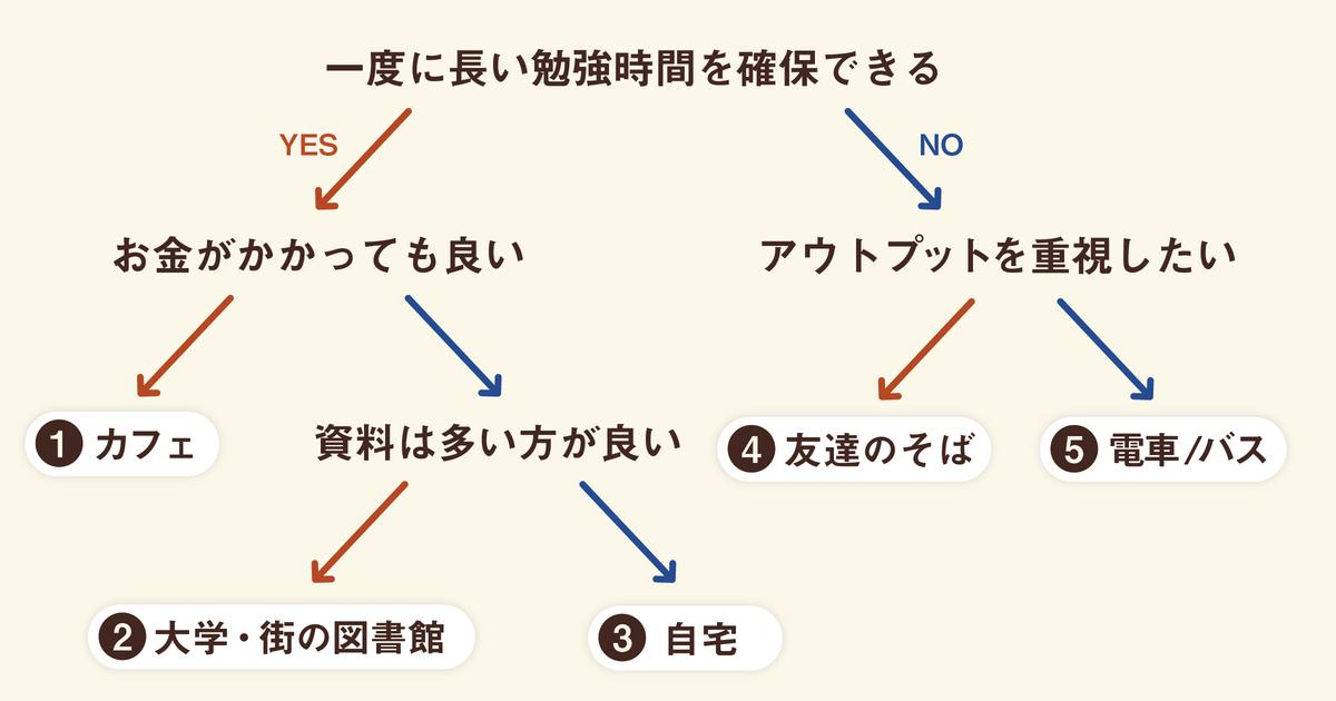 勉強場所・チャート02