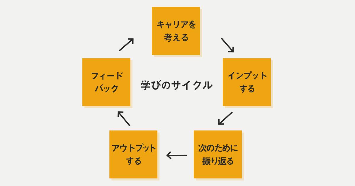 学びのサイクル03