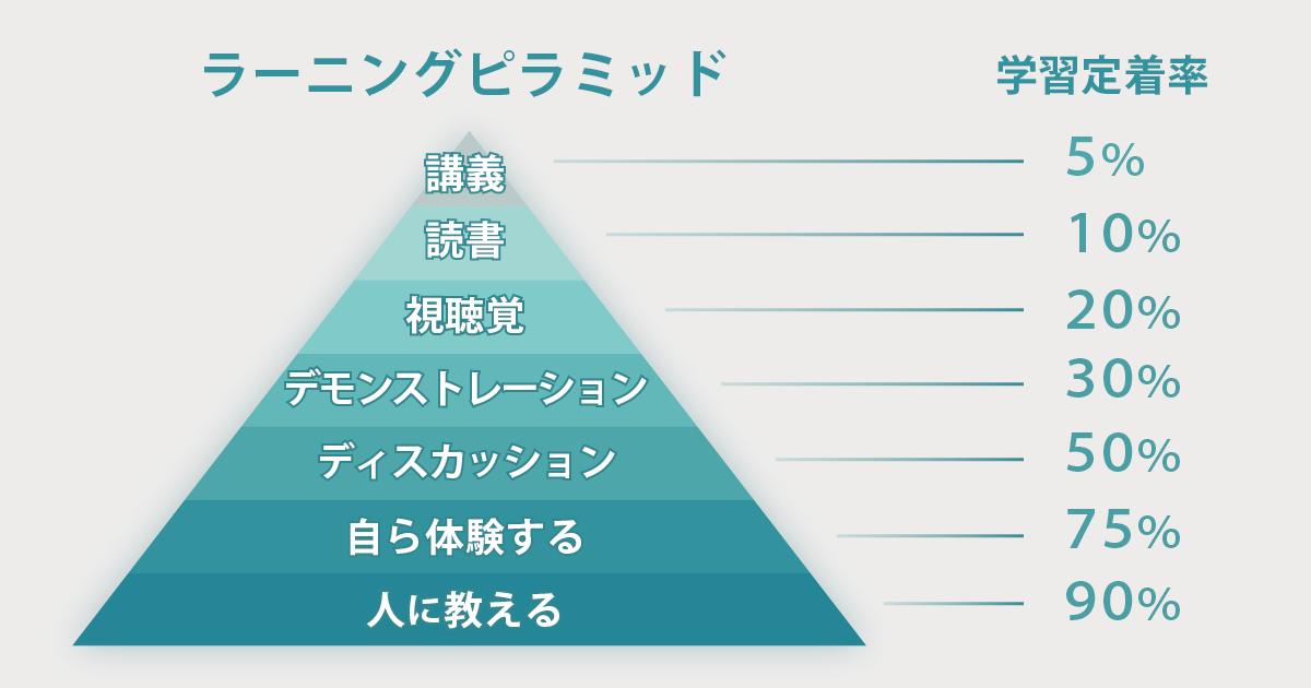 ラーニングピラミッド03