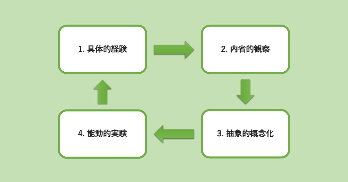経験学習モデル02