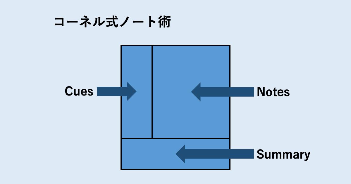 「コーネル式ノート術」×「京大式カード」02