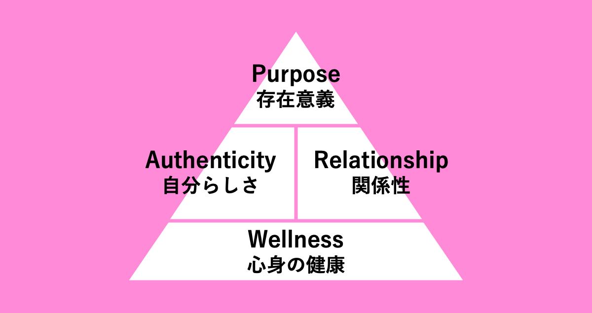幸せに働いて生産性を高める方法05