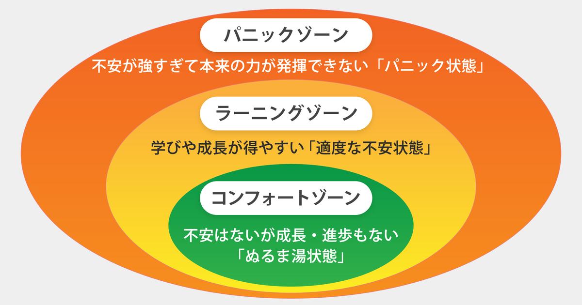 大平信孝さん「適度に不安を感じるラーニングゾーンを目指す」03