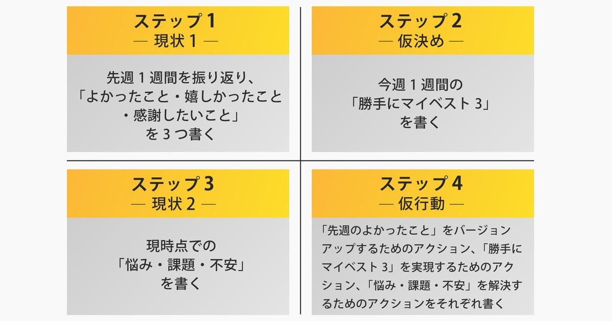 大平信孝さん「週1回5分でできるウィークリーノート」02