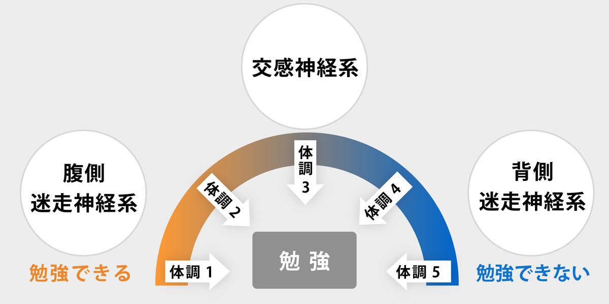 菅原洋平さん「勉強がはかどる理想的な体調」02