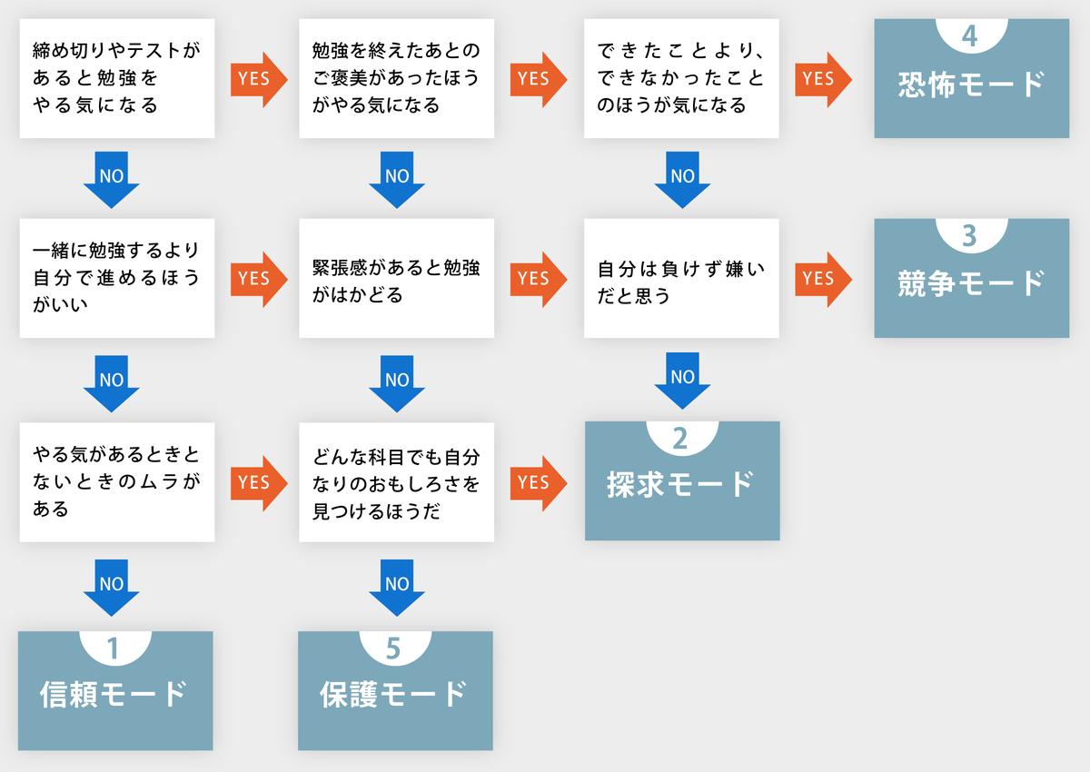 菅原洋平さん「勉強がはかどる理想的な体調」04