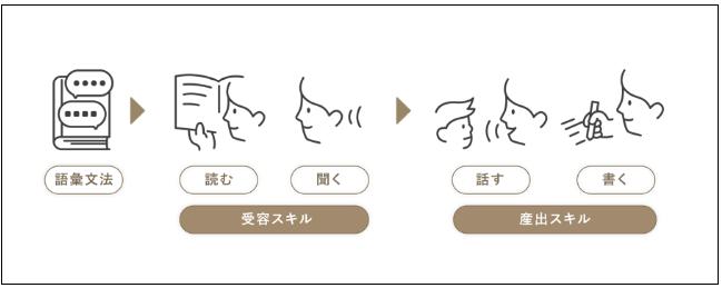 【ENGLISH COMPANY】中級・長田様 プロセス画像