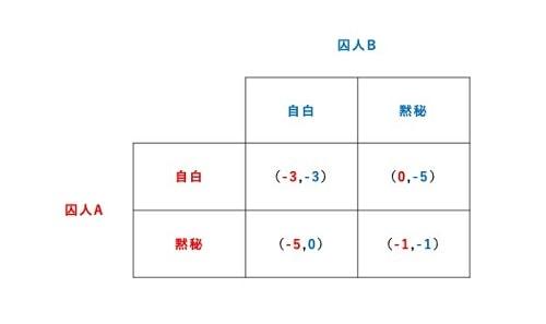 ゲーム理論03