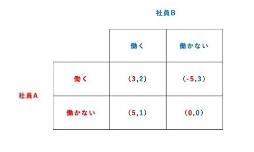 ゲーム理論06