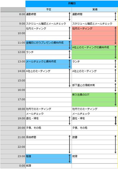 プロアクティブ・タイムマネジメント実践報告02n