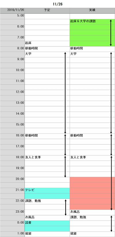 プロアクティブ・タイムマネジメント実践報告03n