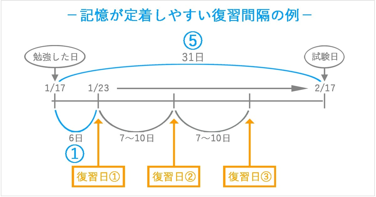 記憶力がアップする勉強法02