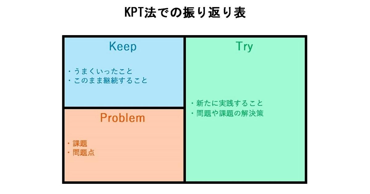 KPT法による振り返り術03