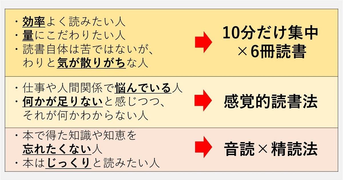 ワンランク上の読書術3選02
