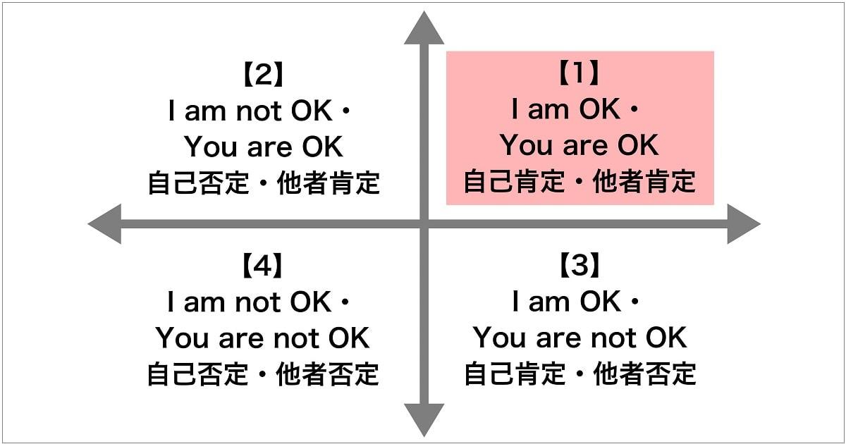 自他肯定のコミュニケーションの実践法02