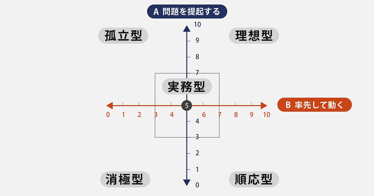 伊庭正康さんインタビュー「デキる部下はフォロワーシップが高い」06