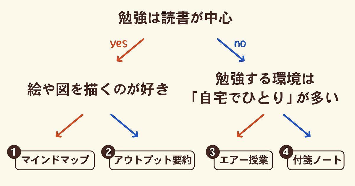 勉強の4つの「アウトプット術」01