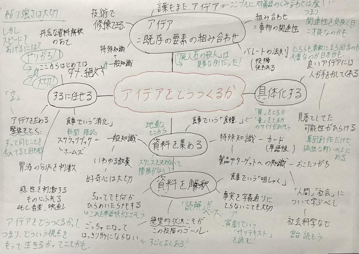 勉強の4つの「アウトプット術」02