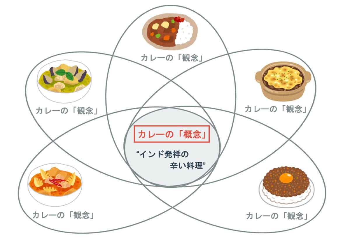 多数の「観念」に共通する要素が「概念」。多種多様なカレーの「概念」には、「インド発祥の辛い料理」という共通要素がある。これが「概念」。
