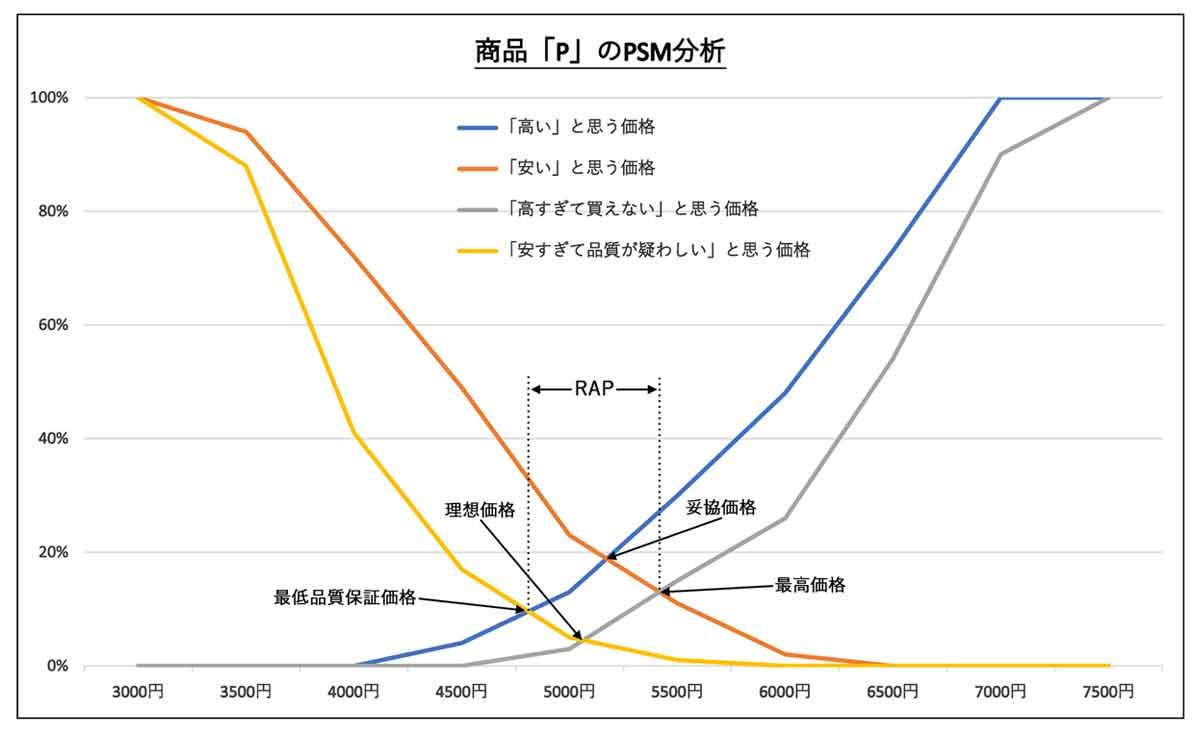 PSM分析は完了。「理想価格」「品質保証価格」「妥協価格」「最高価格」がわかりやすく可視化された。