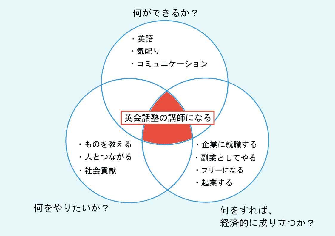 自分探しに役立つフレームワーク「3つの円」を実践してみた。