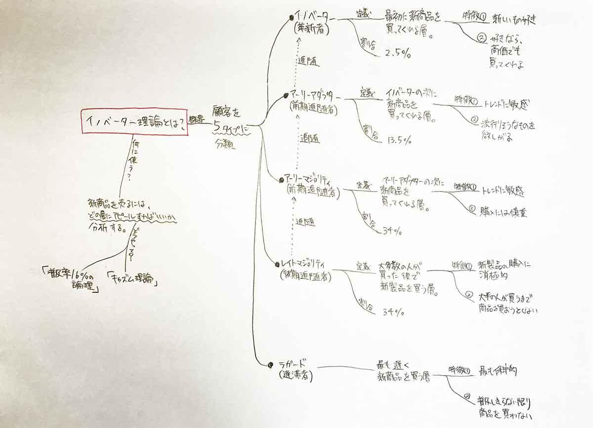 勉強がわからないためイライラしたときに便利なマインドマップの例。