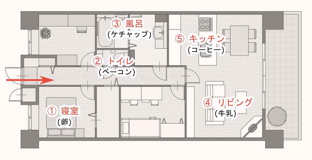 場所法を用い、買いたいものを自宅の部屋にあてはめて覚える例。