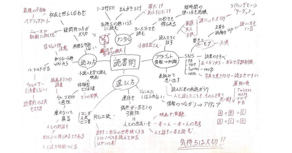 マインドマップ読書01