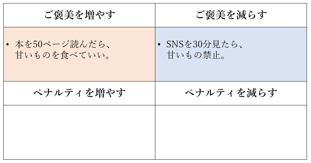 オペラント条件付けの図4
