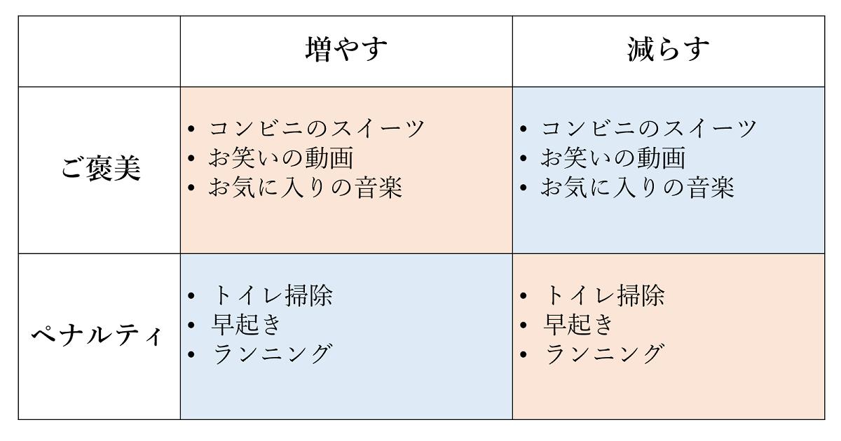 オペラント条件付けの図1