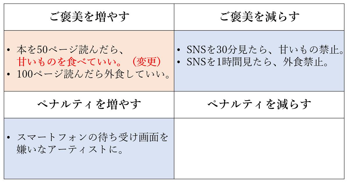 オペラント条件付けの図3