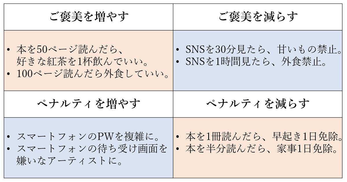オペラント条件付けの図2