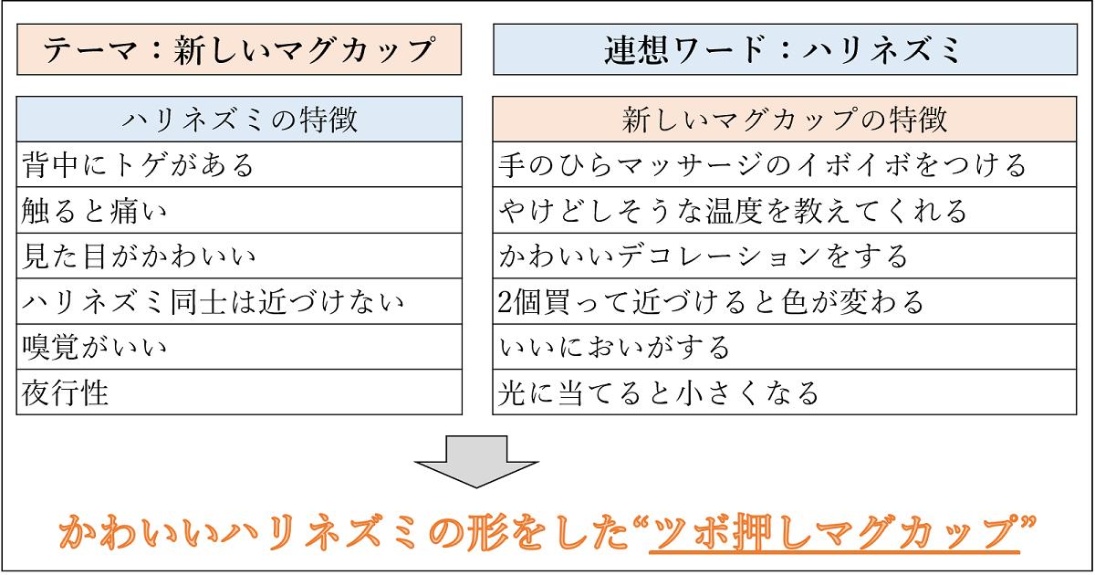 エクスカーション法の図
