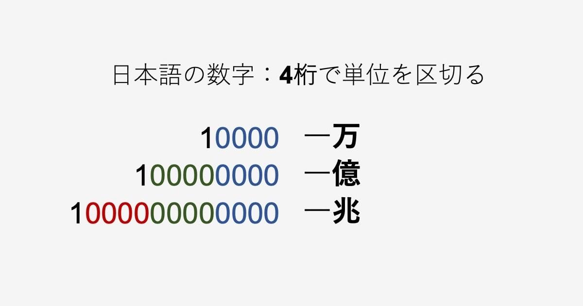 英語の数字表現02