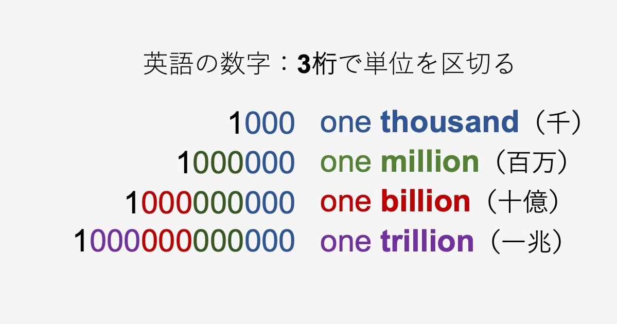 英語の数字表現03