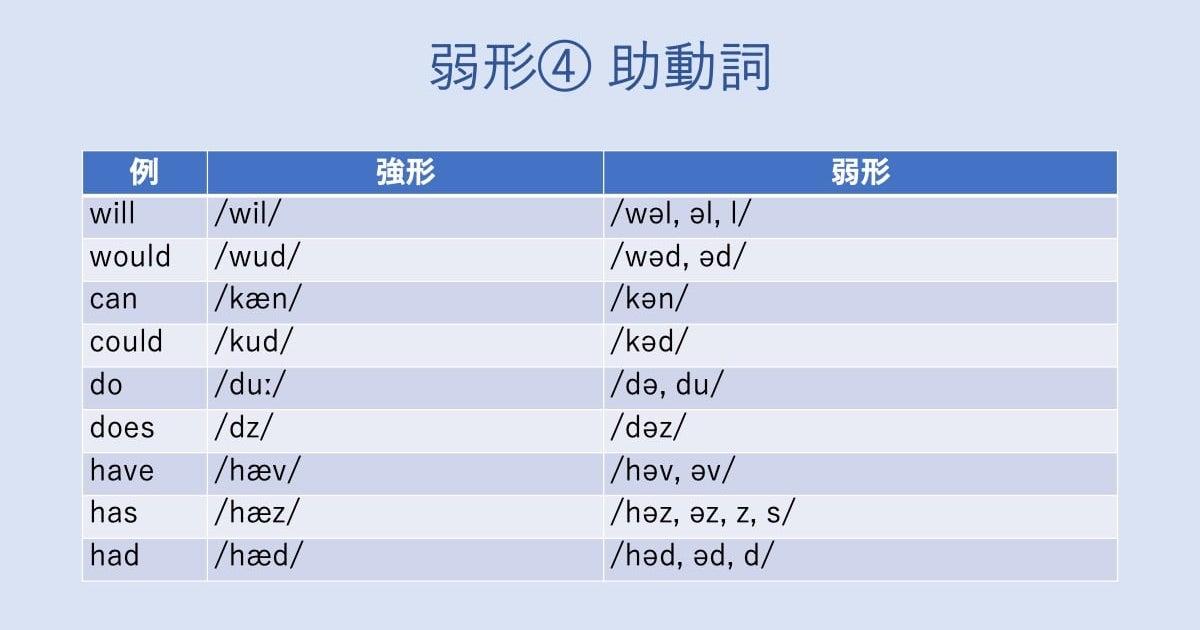 弱形の4つめの例。助動詞は弱形になりやすい。