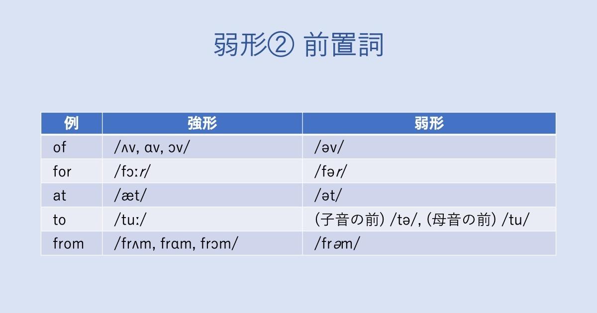 弱形の2つめの例。前置詞は弱形になりやすい。