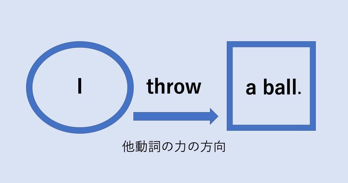 自動詞・他動詞と日英の視点03