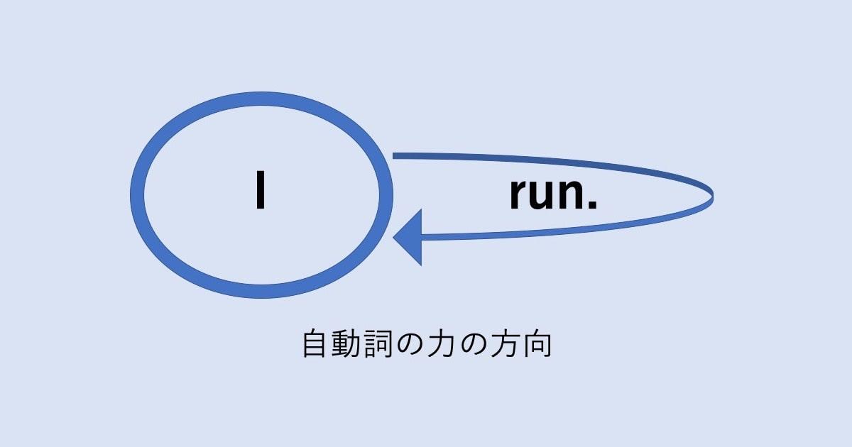 自動詞・他動詞と日英の視点02