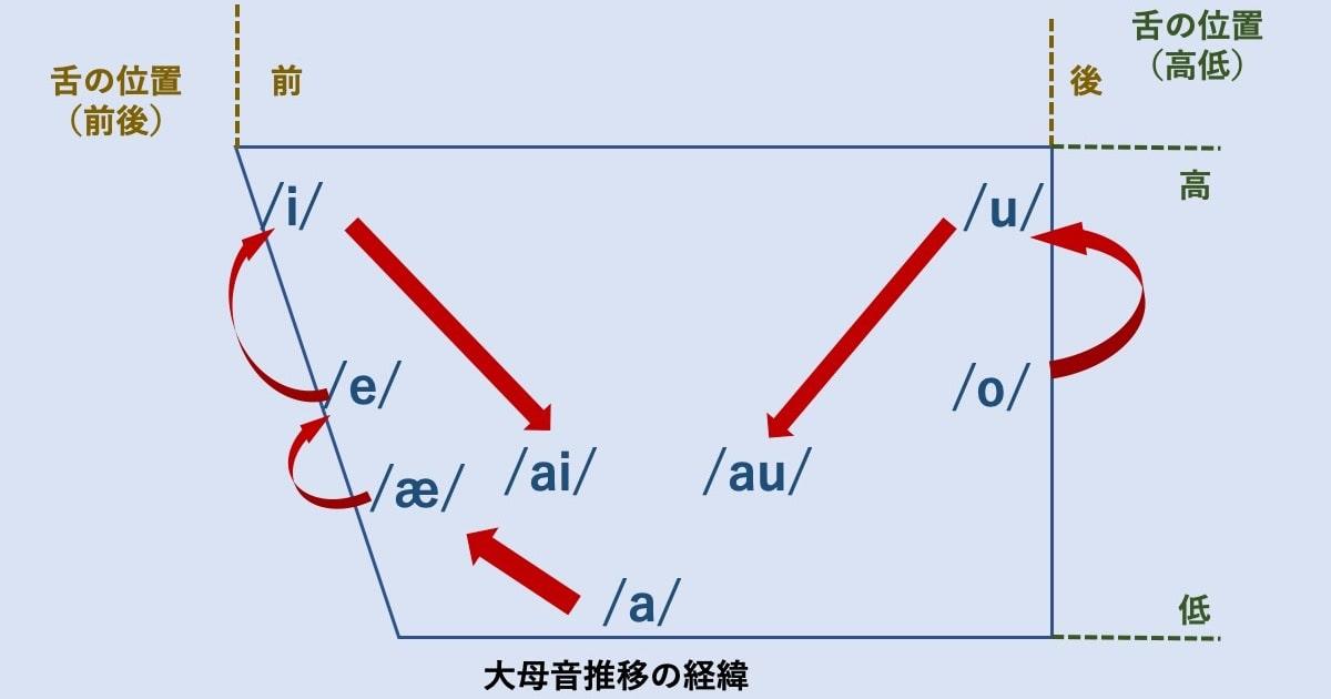 知っておくと便利な発音記号04