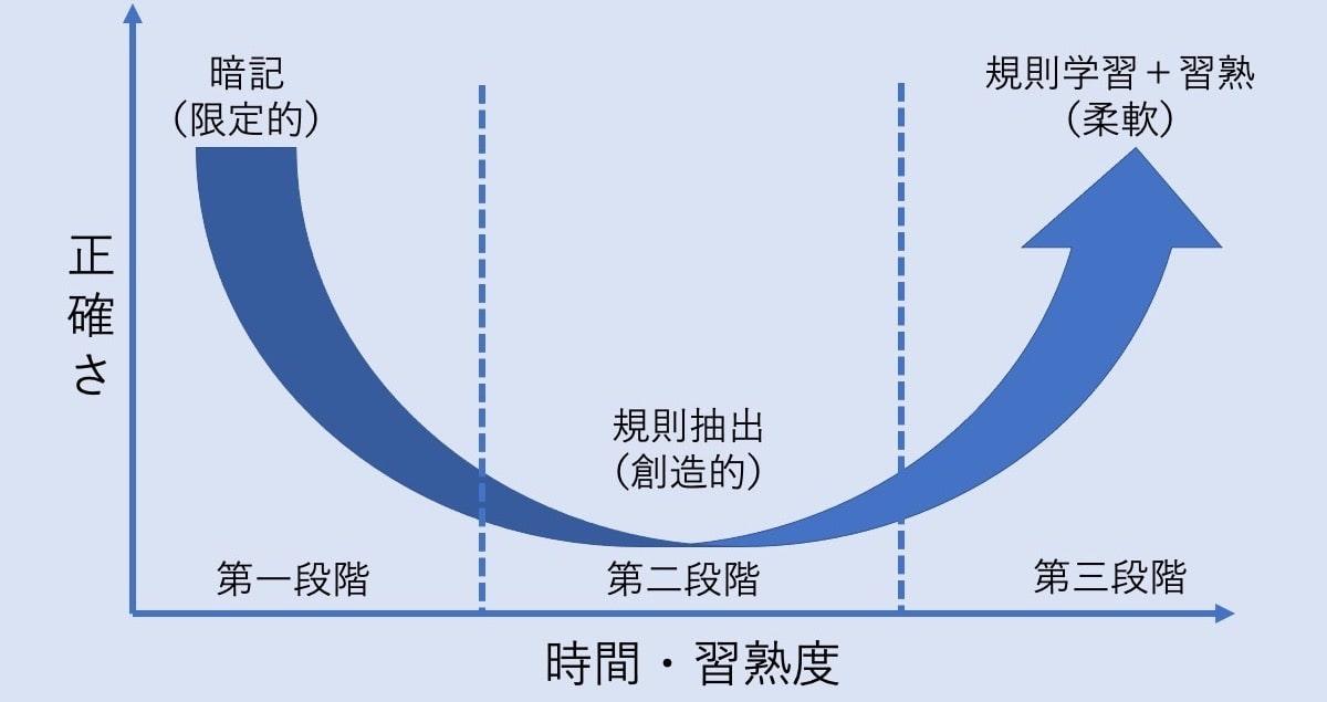 U字型発達曲線。習熟度が上がるにつれ、正確さが下がるものの、継続することで再び正確さが上がる現象を図式化したものです。