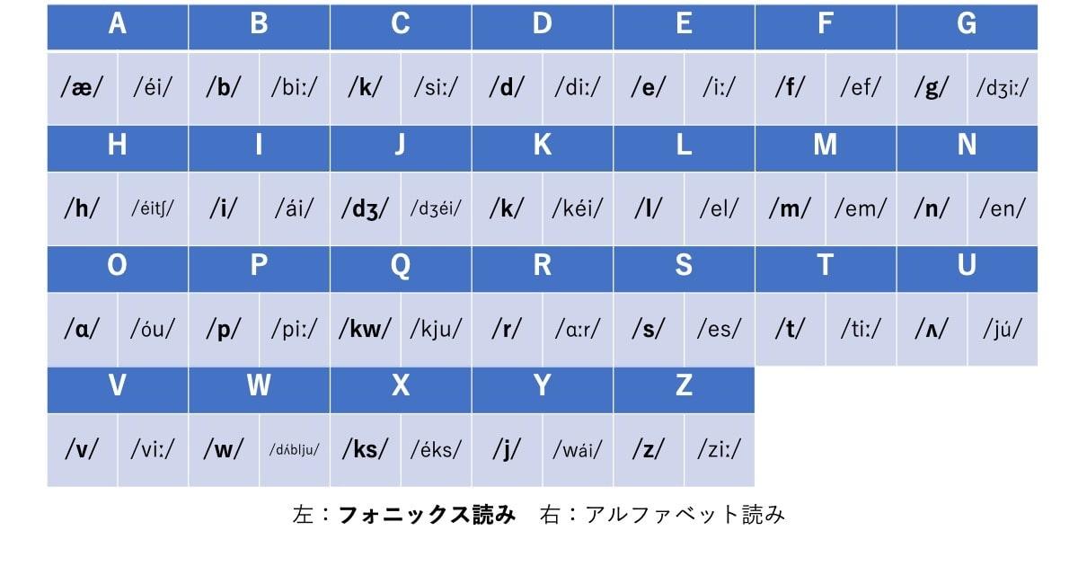 フォニックス読みとアルファベット読みの違いを比較するための表。