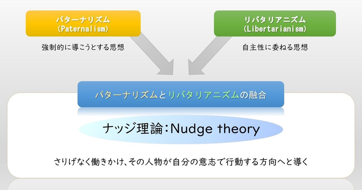 ナッジ理論-02