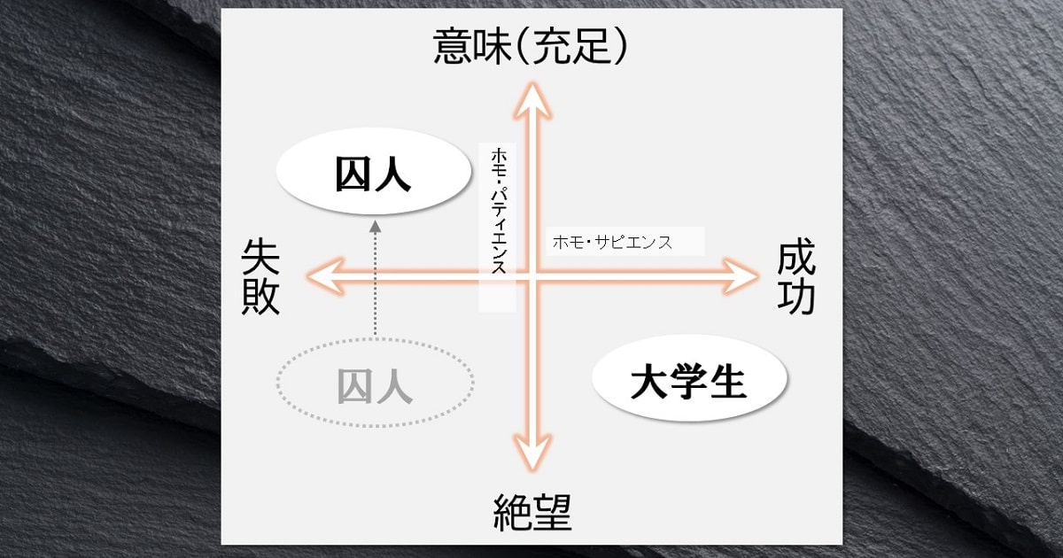 ホモ・サピエンス(知恵のある賢い人)」と「ホモ・パティエンス(苦悩する人)」のポジショニングマップ