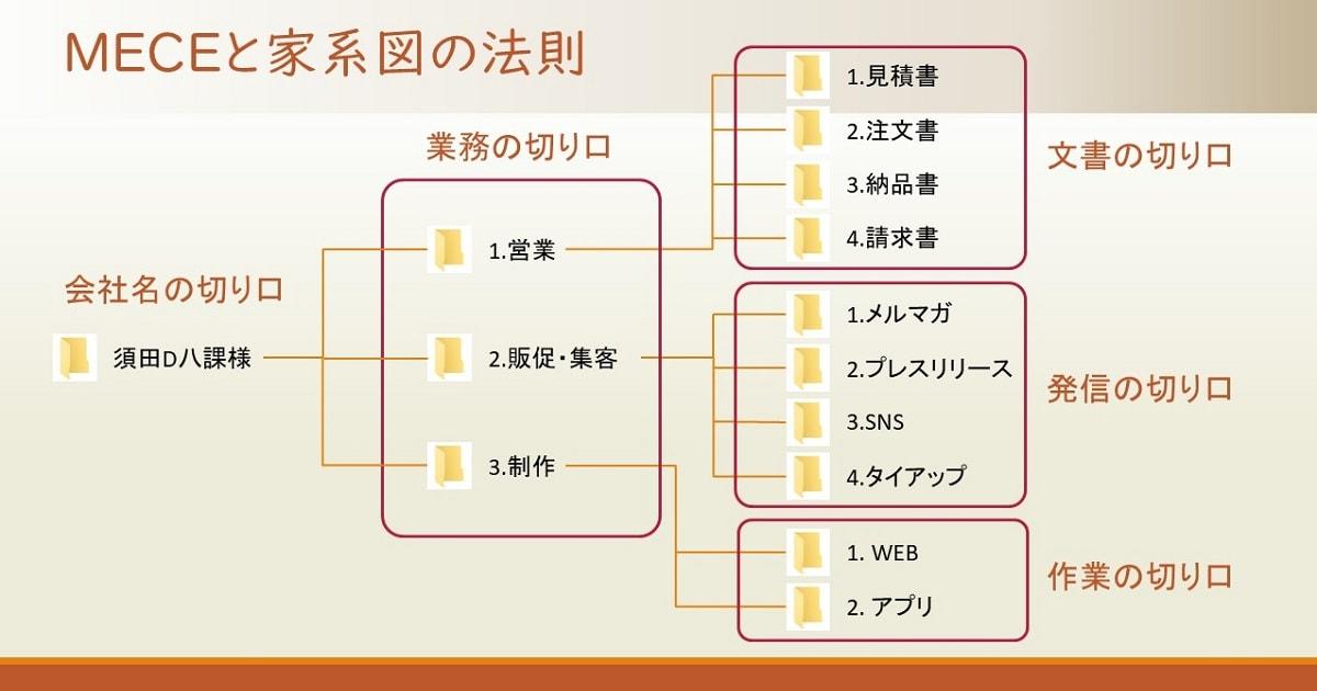 MECEと家系図の法則でフォルダを整理した例