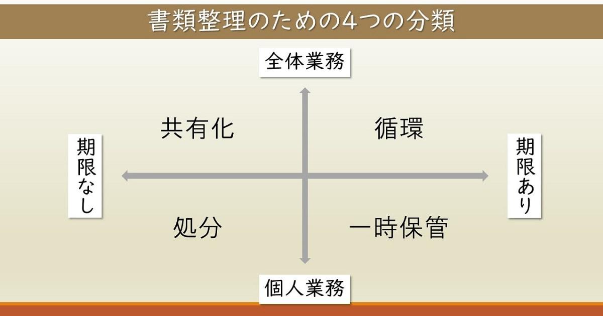 4つに分類する書類整理術